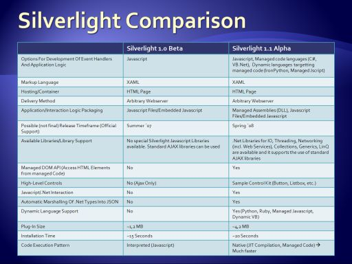 Silverlight Version Comparison Chart